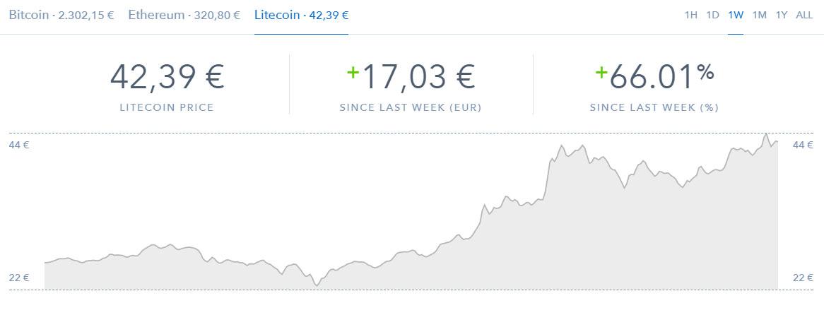 Litecoin Coinbase Gewinn
