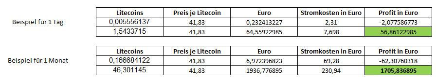 Litecoin Ertrag Mining